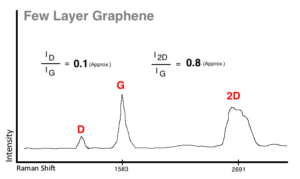 raman of few layer graphene