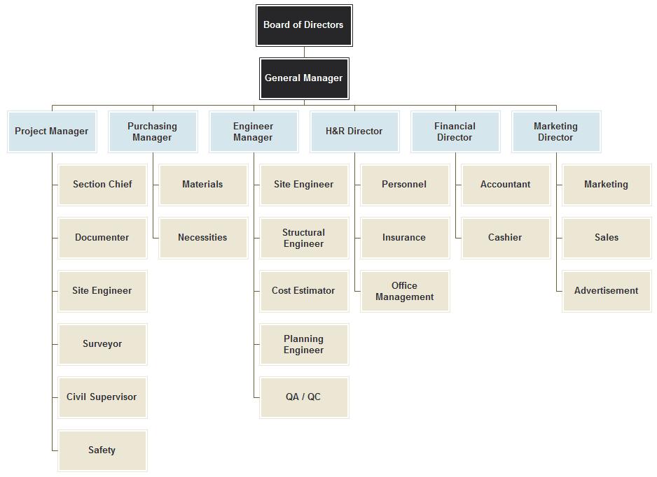 Download free Horizontal Organizational Chart - Free Templates ...