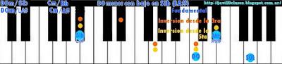 acorde piano chord DOm con bajo en SIb o LA#
