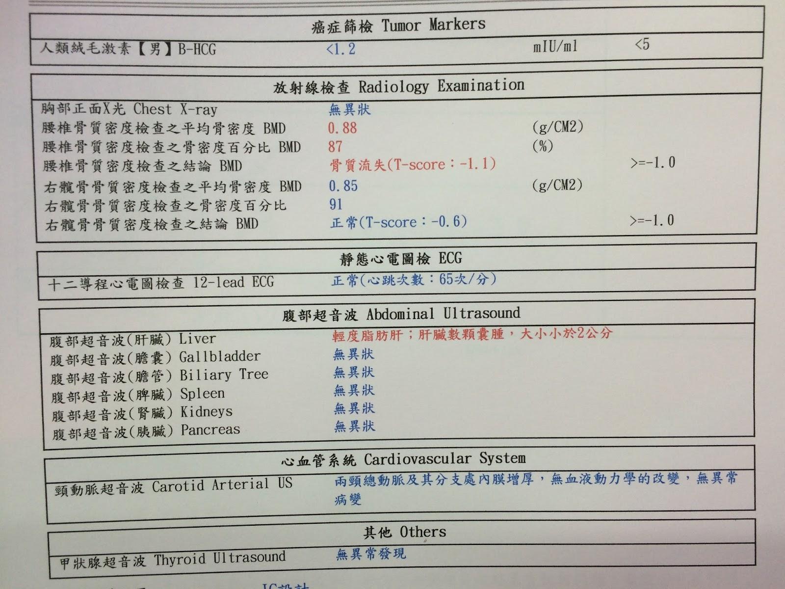 如何看懂一般健康檢查報告 - 東元健康報導