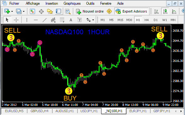 Elliott wave good trade 3 forex indicator for mt4