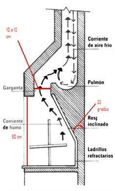La chimenea come demasiada le a por qu soloclima for Construccion de chimeneas de lena