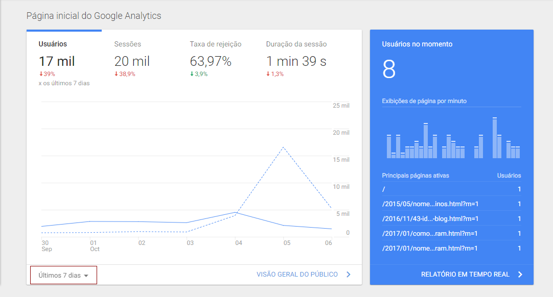 Como usar o Google Analytics: Página Inicial do Google Analytics