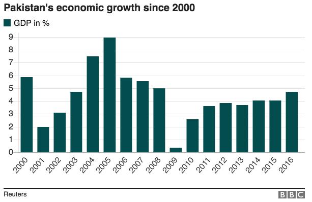 Haqs Musings Ramzan Pakistan Economic Survey Indian It Job