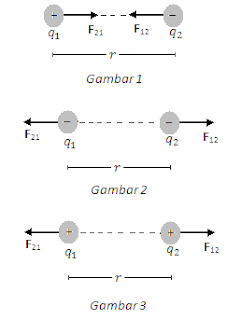 Hukum Coulomb menjelaskan gaya antara dua muatan ketika muatan berada dalam keadaan diam. Muatan q1 atau q2 bisa bernilai positif dan bisa juga bernilai negatif. Sebaliknya besarnya gaya listrik (F) selalu bernilai positif. Arah gaya tarik atau gaya tolak antara kedua muatan selalu berada pada garis lurus yang menghubungkan kedua muatan tersebut.