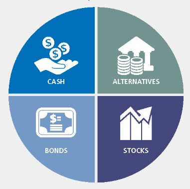 Alternative Investments for Income
