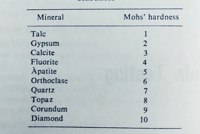 Standard moh's scale of hardness