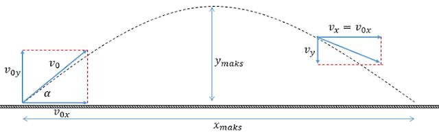 Contoh Soal Gerak Parabola Lengkap Dengan Pembahasan Contoh Soal Gerak Parabola Lengkap Dengan Pembahasan