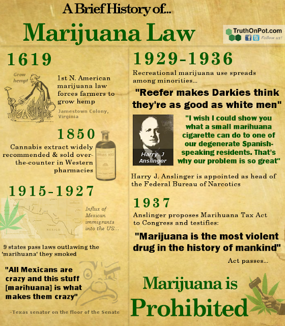 a history of marijuana use and research Anslinger favored strict legal penalties against the use of narcotics, including marijuana, and worked behind the scenes to defund or discredit research that contradicted his views on the danger of these drugs or the effectiveness of prohibition.