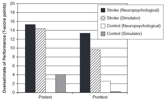 図:脳卒中経験者の運転過信