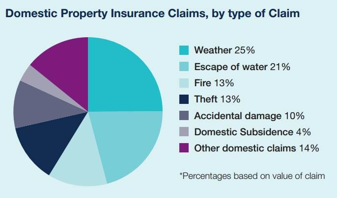 1 In 5 Home Insurance Claims Rejected And Uk Flooding Insurance Statistics 2015