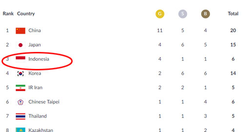 LIST OF GOLD MEDAL HOLDERS on the ASIAN GAMES 2018 today (Monday, 22nd of August).  Photo courtesy ASIAN GAMES 2018