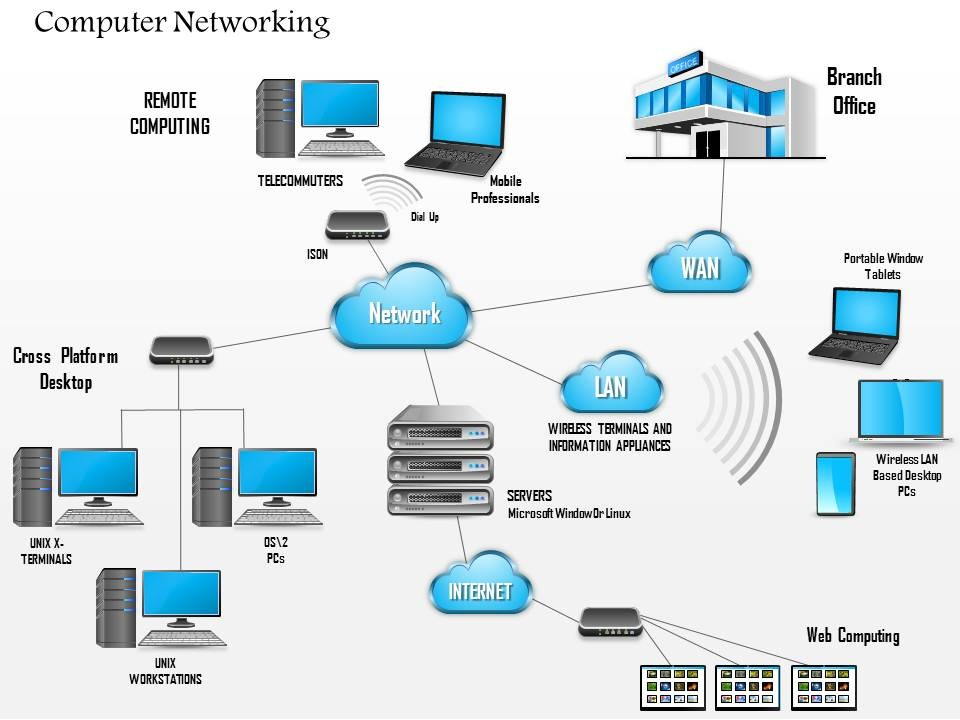 Hb Services  Network Diagram Template Powerpoint