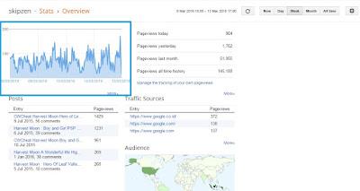 Ngaku Blogger Tapi Belum Tau Cara Membedakan Pengunjung Manusia atau Bot #StatsOverviews