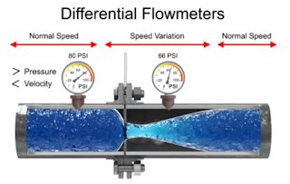 differential flow