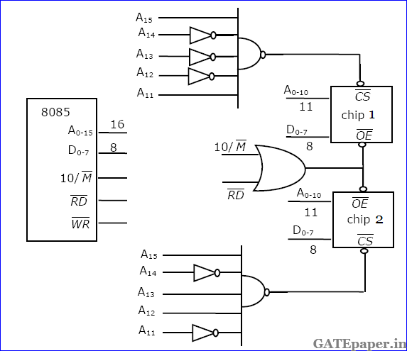 Memory Interfacing In 8085 Microprocessor Pdf