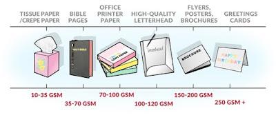 định lượng giấy là gì