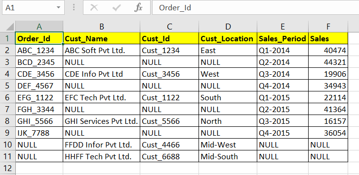 Sql server full outer join syntax and example sql server for Html table syntax