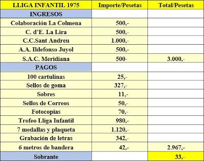 Gastos de la Lliga Infantil de 1975