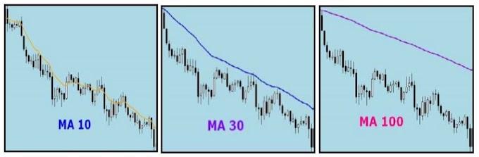MOVING AVERAGE - Simple MA (SMA) & Exponential MA (EMA)