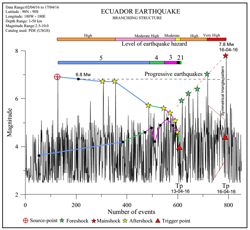 What Geoscience Process Makes Natural Gases
