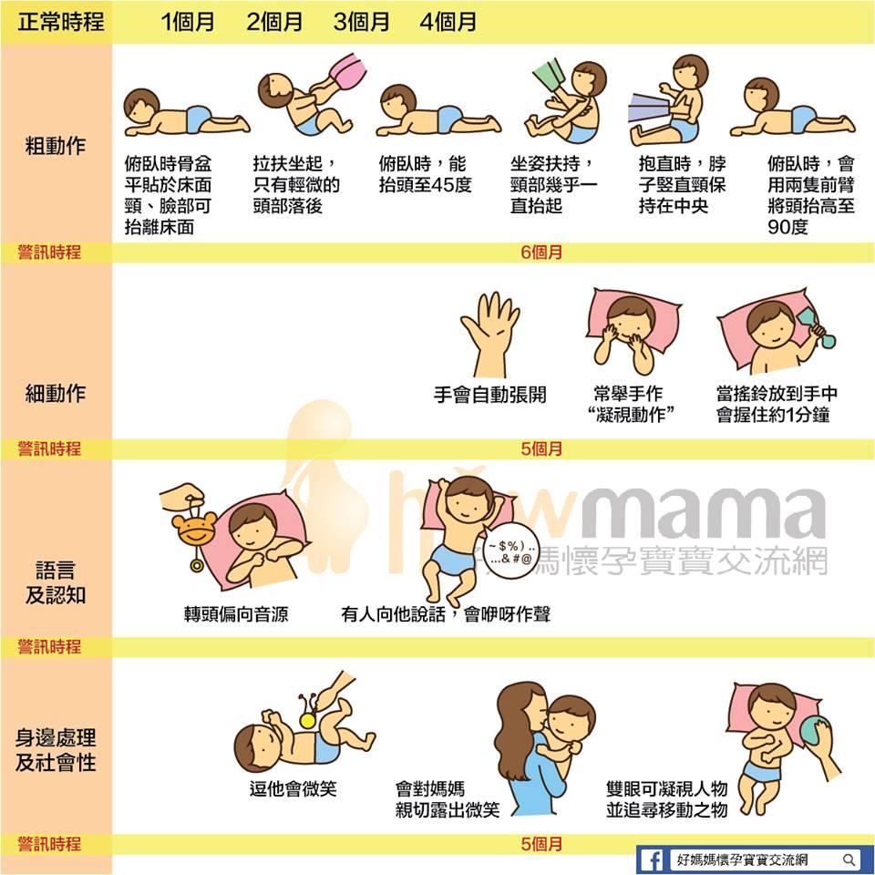 媽咪寶貝: 【0~6歲兒童發展里程碑】寶寶現在在哪個階段呢?好詳細~