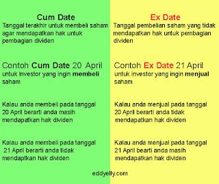 Cum Date Ex Date 2019