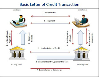 What Is a Letter of Credit ?