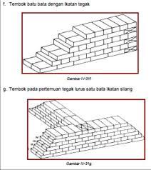 Gambar pemasangan pondasi batu bata