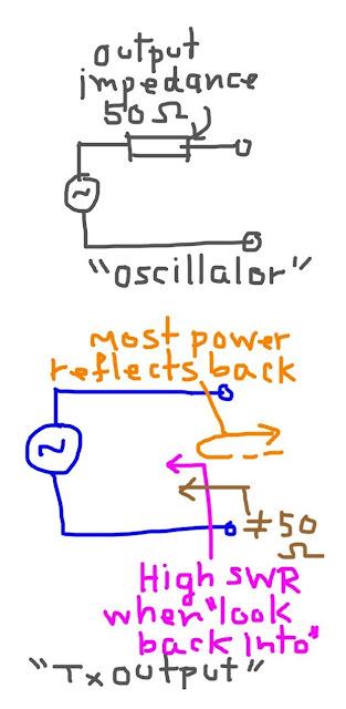 ภาคขาออกของวงจรเครื่องส่ง มีลักษณะอิมพิแดนซ์ของแหล่งจ่ายที่ดี (ไม่ใกล้เคียง 50Ω) ทำให้มี SWR สูงมากสำหรับคลื่น จึงทำให้เกิดการสะท้อนกลับไปยังโหลดอีกครั้งหนึ่ง
