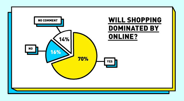 Will shopping dominated by online?