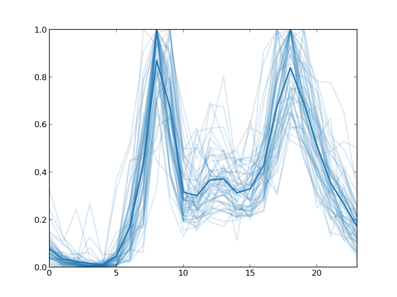 Of Data and Science: Capital Bikeshare: Time Series Clustering