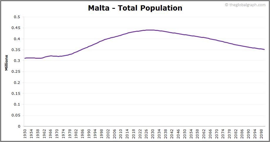 Malta  Total Population Trend