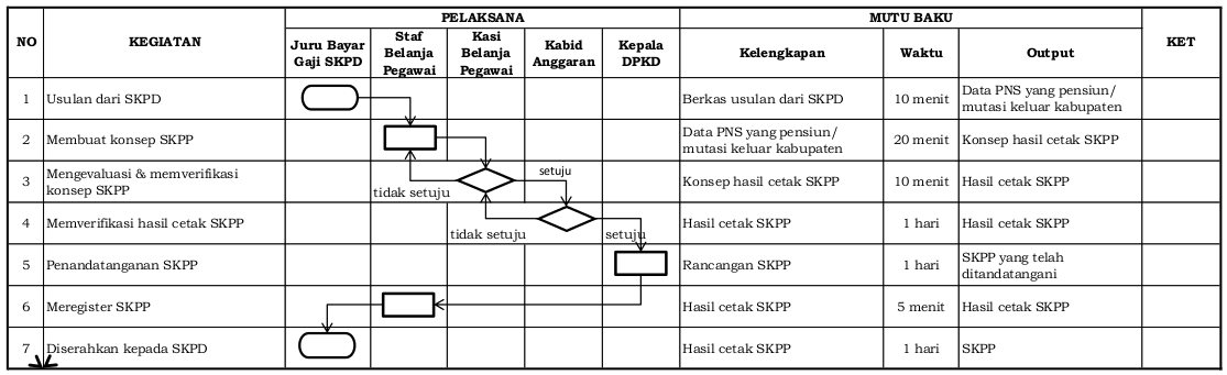 Standard Operating Procedure SKPP