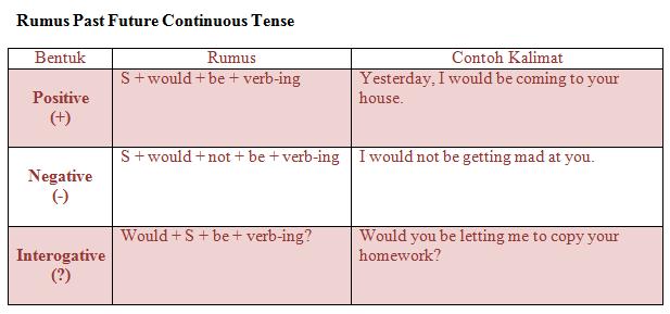 Materi Rumus Dan Contoh Kalimat Past Future Continuous Tense
