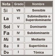 En el Sistema Tonal, un acorde consonante se destaca por contener tercera mayor o menor, y quinta perfecta