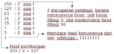 Cara cepat dan mudah memahami Konversi Bilangan untuk Subnetting IP Address