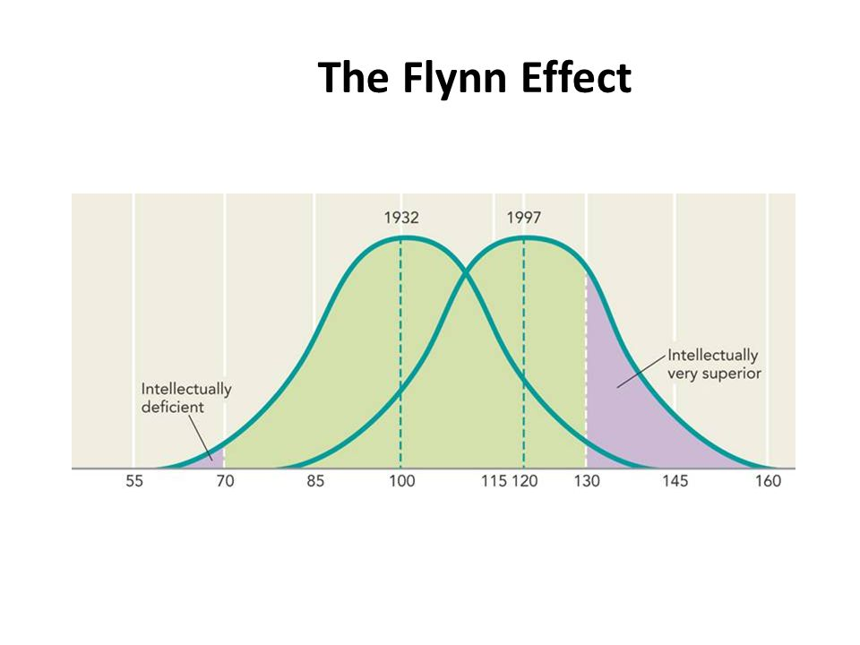 flynn effect Prof james flynn, pictured in oxford nearly all psychologists now accept what they call 'the flynn effect', demonstrated by his research more than 30 years ago.
