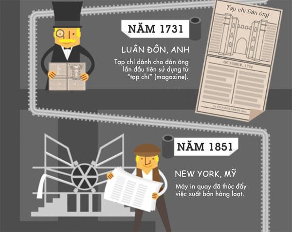 Lịch sử phát triển ngành xuất bản sách