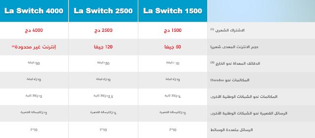ما هي مميزات عرض Ooredoo La Switch ؟