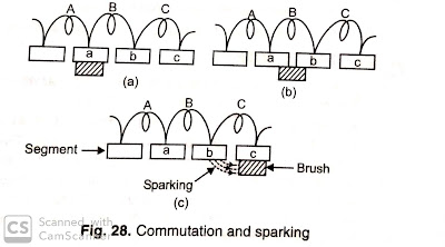 What Is Commutation And Method Of Obtaining Commutation Without CausingSparking
