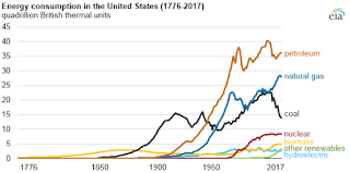Energy Consuption in the United States (1776-2017) (Credit: EIA) Click to Enlarge.