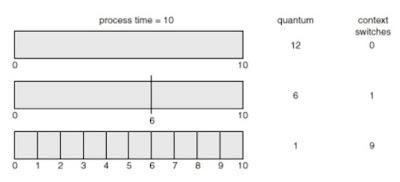 Waktu quantum yang lebih kecil meningkatkan context switch
