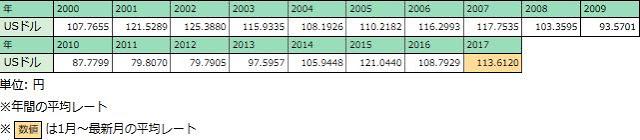 日本 2000年以降 為替相場の推移