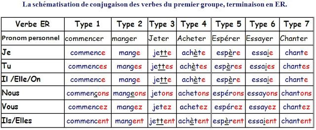 Czasowniki pierwszej grupy - odmiany czasowników 3 - Francuski przy kawie