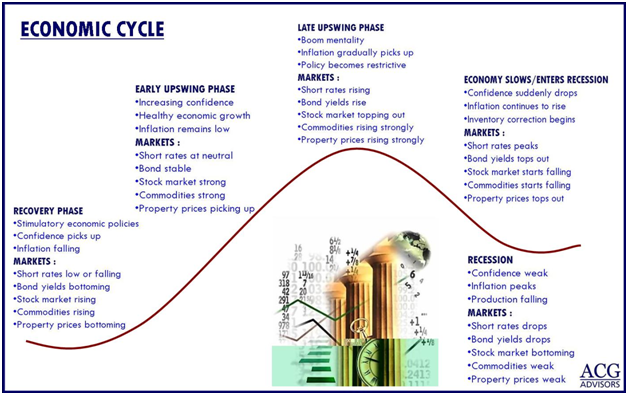 What is the economic cycle and how does it work?