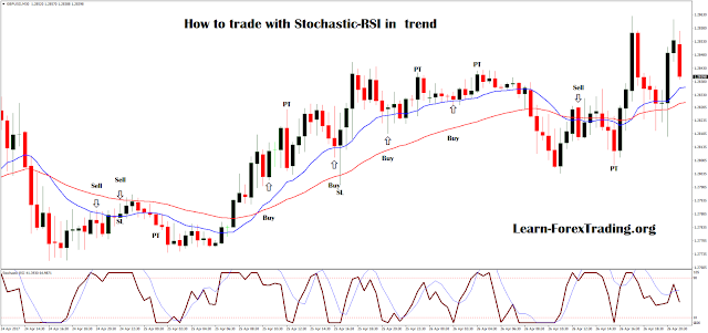 How to trade with Stochastic-RSI in  trend