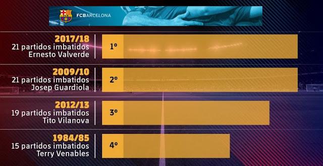 Valverde iguala el récord de invictos de Pep Guardiola