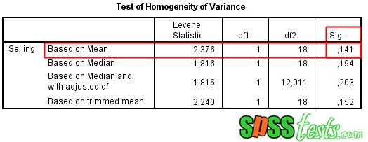 Levene's Statistic Test of Homogeneity of Variance Using SPSS