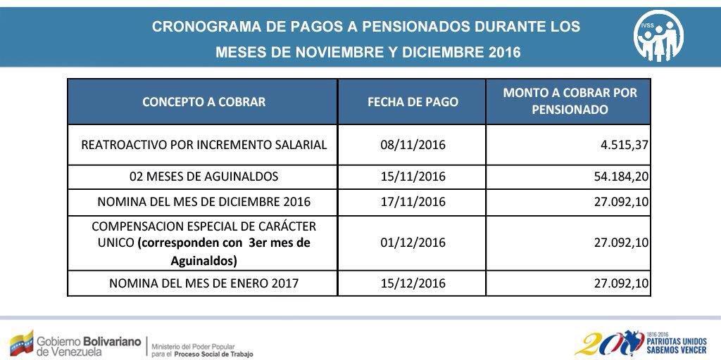 Conoce cronograma de pago del IVSS para los pensionados del país